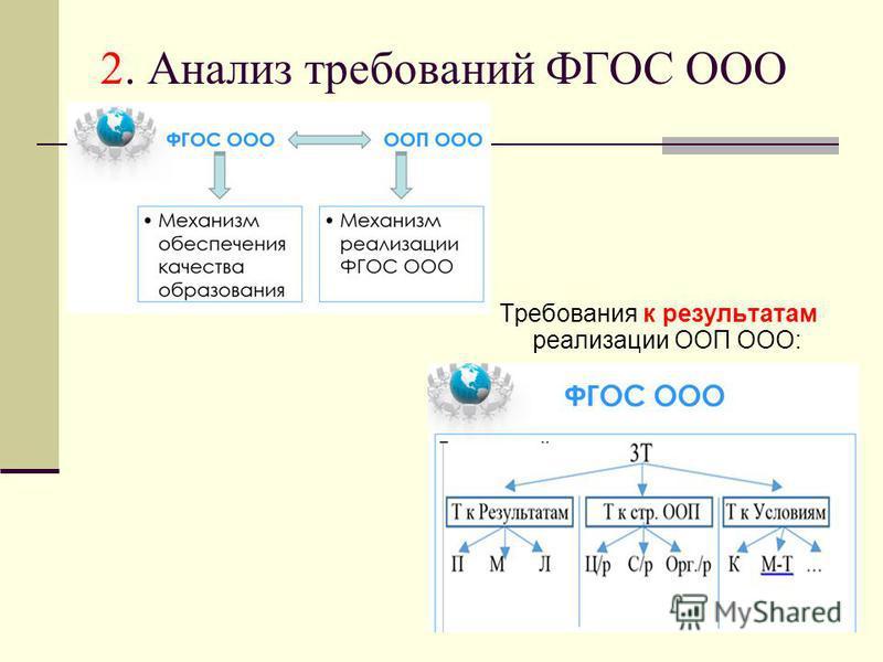 2. Анализ требований ФГОС ООО Требования к результатам реализации ООП ООО: