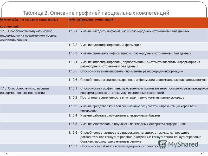Таблица 2. Описание профилей парциальных компетенций по табл. 1 и названия парциальных компетенций п/п Профили компетенций 1.13. Способность получать новую информацию на современном уровне, обновлять знания 1.13.1Умение находить информацию из разноро