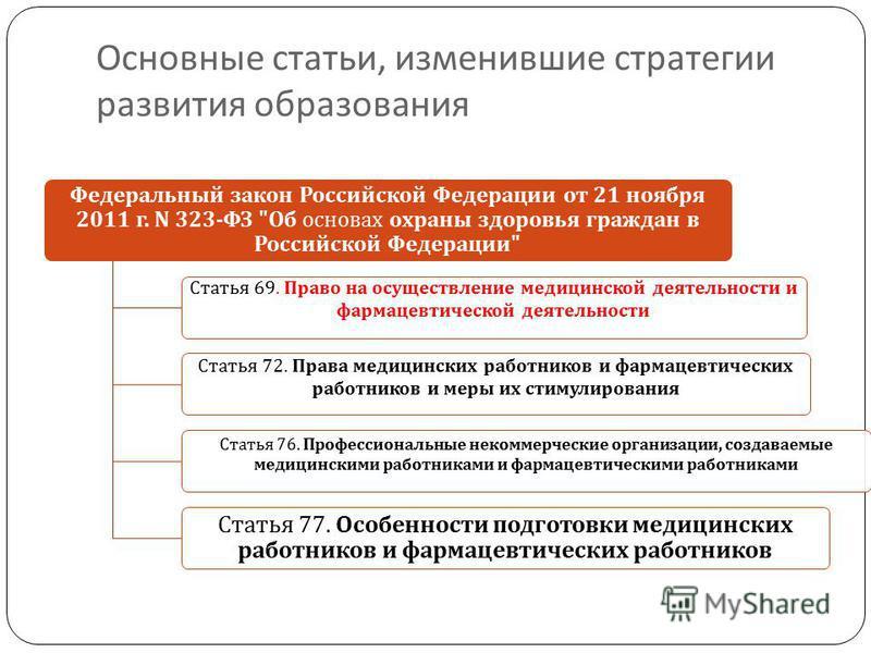 Основные статьи, изменившие стратегии развития образования Федеральный закон Российской Федерации от 21 ноября 2011 г. N 323- ФЗ