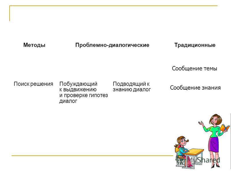 Методы Проблемно-диалогические Поиск решения Побуждающий к выдвижению и проверке гипотез диалог Подводящий к знанию диалог Традиционные Сообщение темы Сообщение знания
