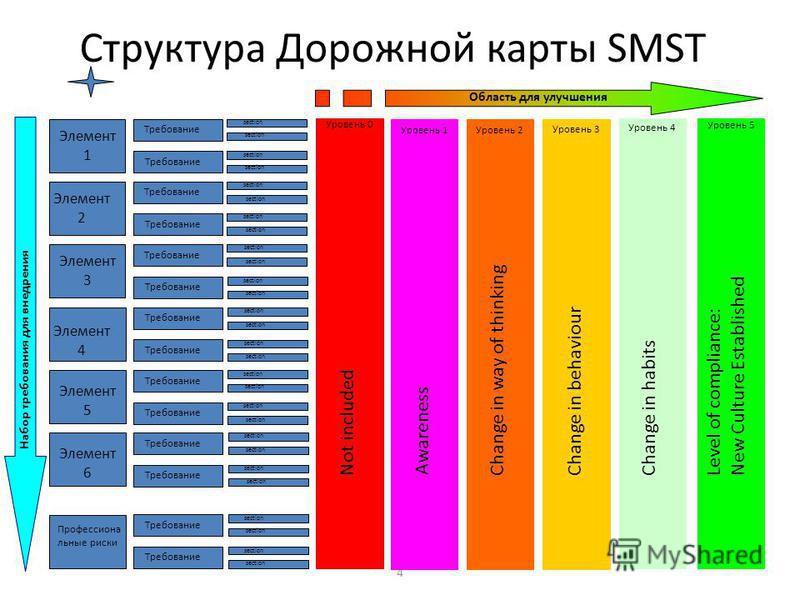 4 Структура Дорожной карты SMST Требование section Область для улучшения Not included Уровень 0 Awareness Уровень 1 Change in way of thinking Уровень 2 Change in behaviour Уровень 3 Change in habits Уровень 4 Level of compliance: New Culture Establis