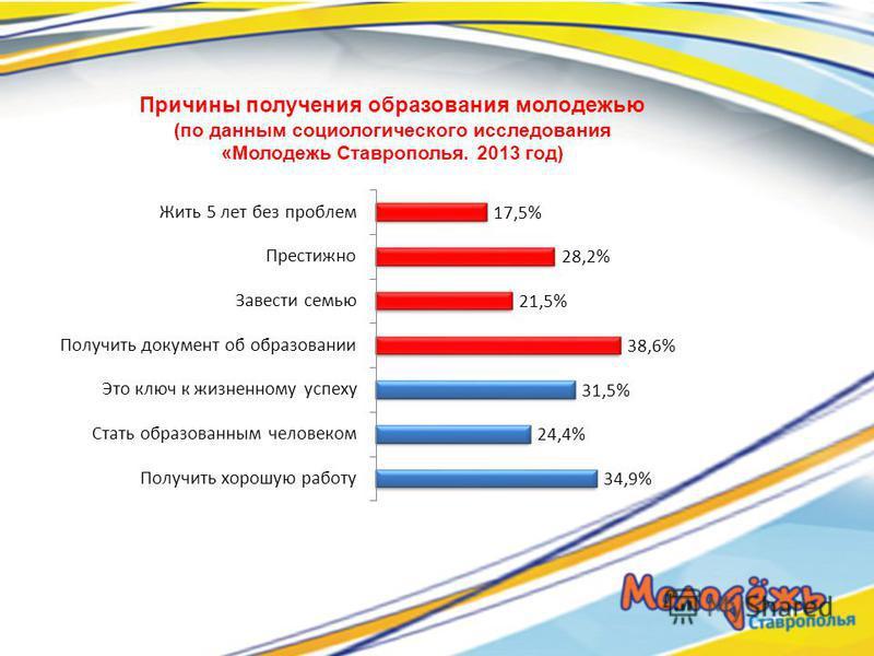 Причины получения образования молодежью (по данным социологического исследования «Молодежь Ставрополья. 2013 год)