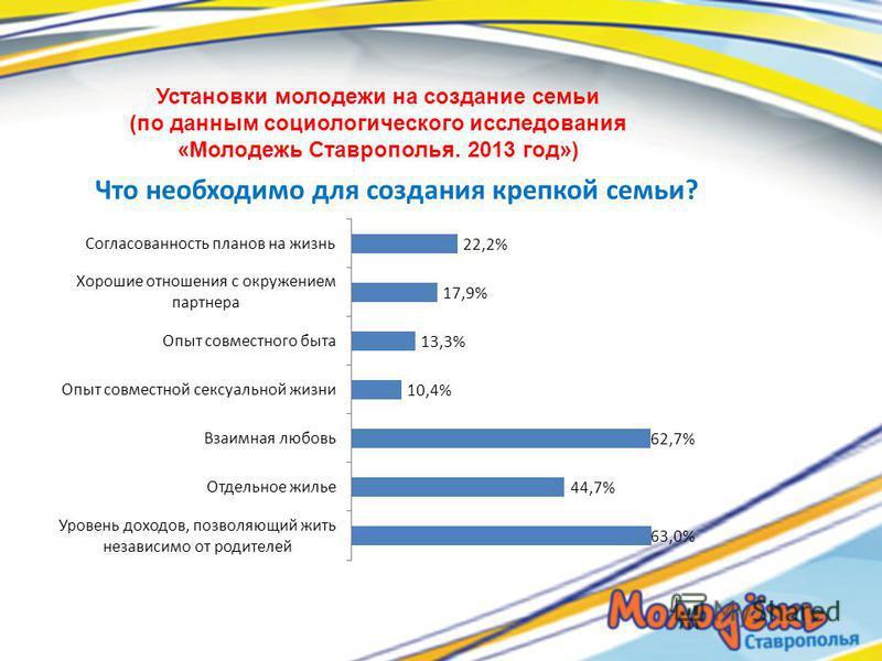 Установки молодежи на создание семьи (по данным социологического исследования «Молодежь Ставрополья. 2013 год») Что необходимо для создания крепкой семьи?