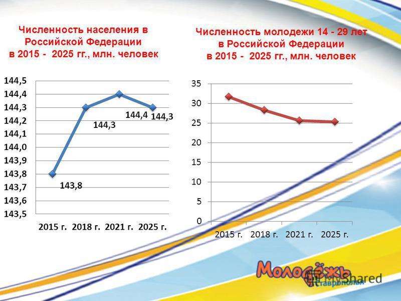 Численность молодежи 14 - 29 лет в Российской Федерации в 2015 - 2025 гг., млн. человек Численность населения в Российской Федерации в 2015 - 2025 гг., млн. человек