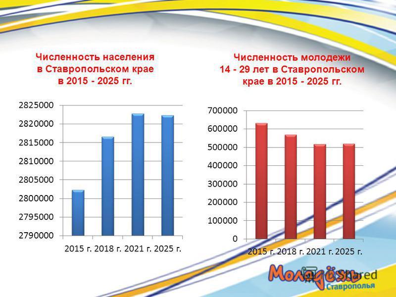 Численность молодежи 14 - 29 лет в Ставропольском крае в 2015 - 2025 гг. Численность населения в Ставропольском крае в 2015 - 2025 гг.