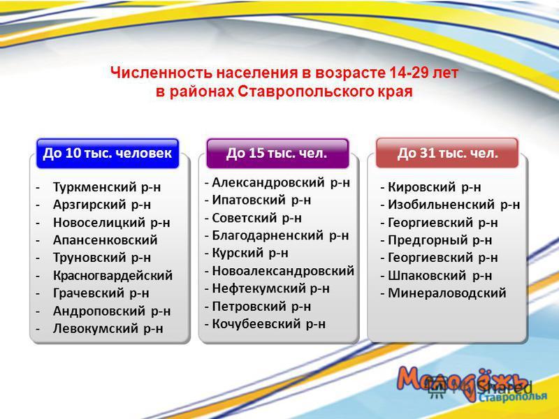 До 31 тыс. чел.До 15 тыс. чел.До 10 тыс. человек -Туркменский р-н -Арзгирский р-н -Новоселицкий р-н -Апансенковский -Труновский р-н -Красногвардейский -Грачевский р-н -Андроповский р-н -Левокумский р-н Численность населения в возрасте 14-29 лет в рай