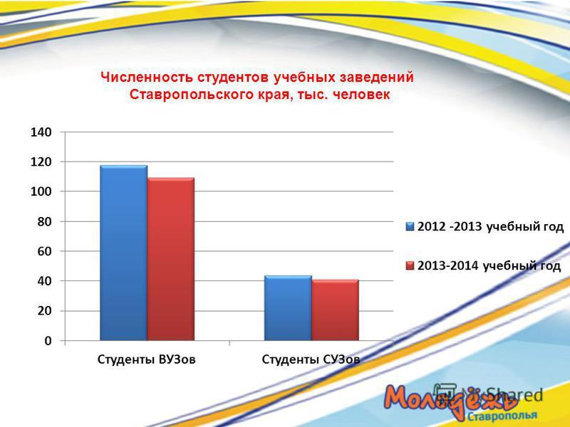 Численность студентов учебных заведений Ставропольского края, тыс. человек