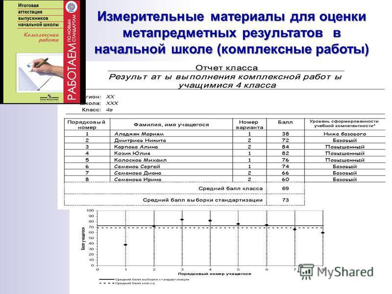 Измерительные материалы для оценки метапредметных результатов в начальной школе (комплексные работы)