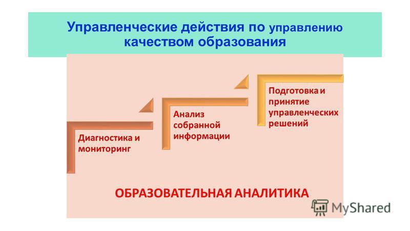 Управленческие действия по управлению качеством образования Диагностика и мониторинг Анализ собранной информации Подготовка и принятие управленческих решений ОБРАЗОВАТЕЛЬНАЯ АНАЛИТИКА