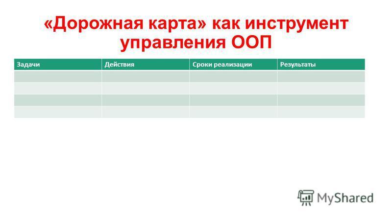 «Дорожная карта» как инструмент управления ООП Задачи ДействияСроки реализации Результаты