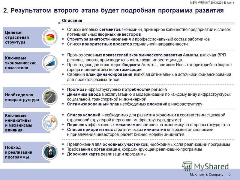 McKinsey & Company | MSW-WRM017-20131204-EI1wm-r 5 2. Результатом второго этапа будет подробная программа развития Ключевые экономические показатели Целевая отраслевая структура Подход к реализации программы Предложения для основных участников, необх