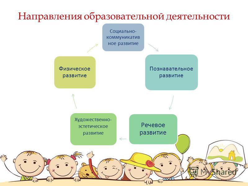 Социально- коммуникатив ное развитие Познавательное развитие Речевое развитие Художественно- эстетическое развитие Физическое развитие Направления образовательной деятельности