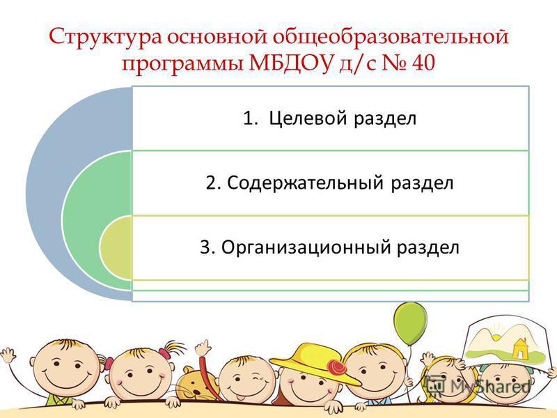 Структура основной общеобразовательной программы МБДОУ д/с 40 1. Целевой раздел 2. Содержательный раздел 3. Организационный раздел