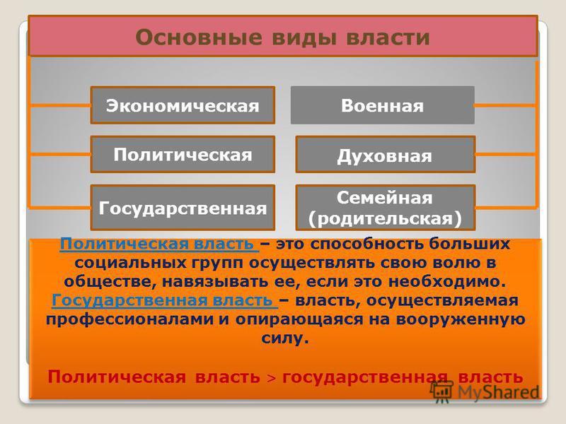 Основные виды власти Экономическая Политическая Государственная Военная Духовная Семейная (родительская) Политическая власеть – это способносеть больших социальных групп осуществлять свою волю в обществе, навязывать ее, если это необходимо. Государст