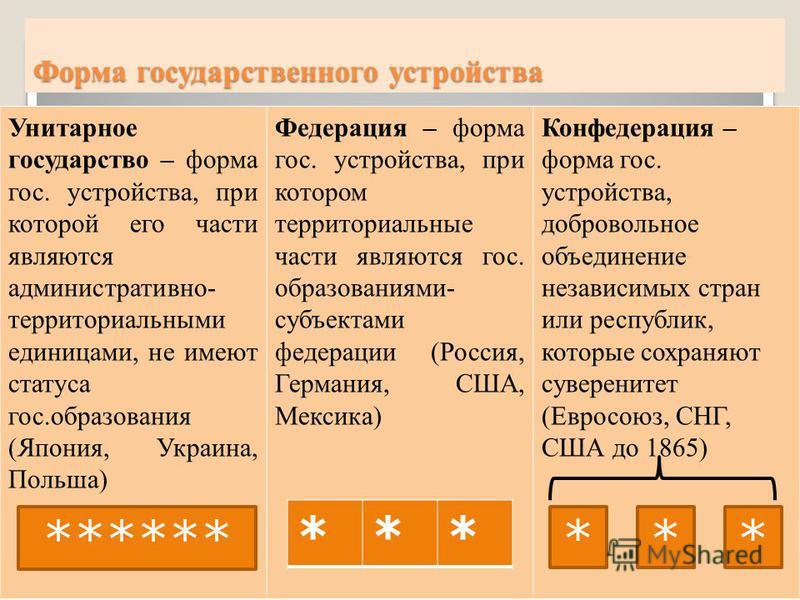 Форма государственного устройства Унитарное государство – форма гос. устройства, при которой его части являются административно- территориальными единицами, не имеют статуса гос.образования (Япония, Украина, Польша) Федерация – форма гос. устройства,
