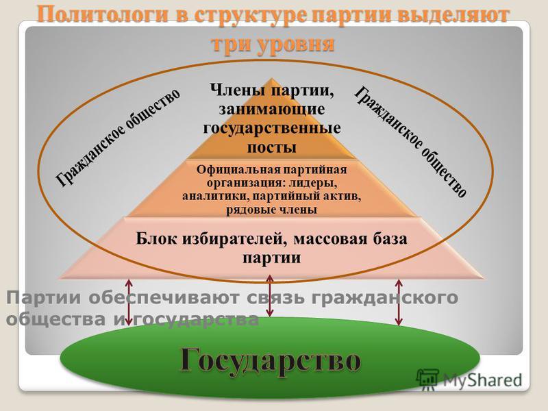 Политологи в структуре партии выделяют три уровня Члены партии, занимающие государственные посты Официальная партийная организация: лидеры, аналитики, партийный актив, рядовые члены Блок избирателей, массовая база партии Партии обеспечивают связь гра