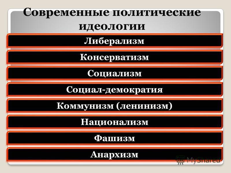 Современные политические идеологии Либерализм Консерватизм Социализм Социал-демократия Коммунизм (ленинизм) Национализм Фашизм Анархизм