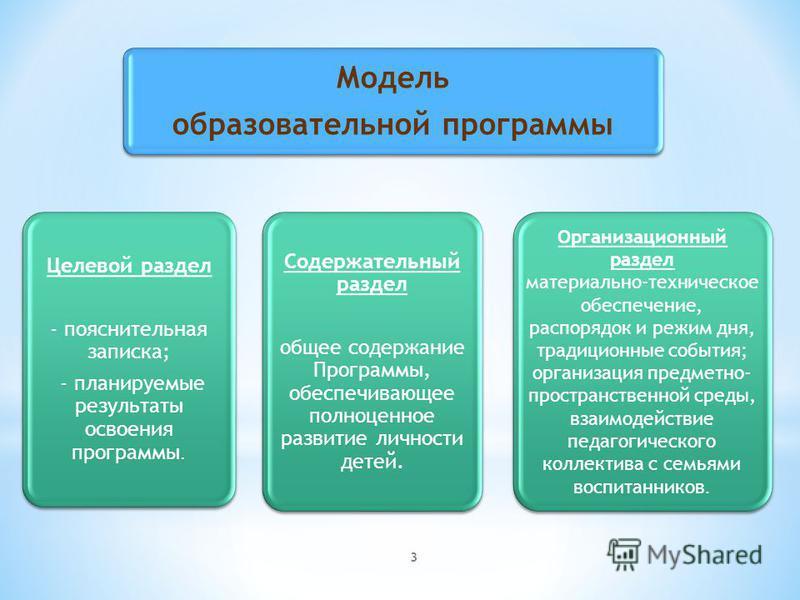 3 Модель образовательной программы Целевой раздел - пояснительная записка; - планируемые результаты освоения программы. Содержательный раздел общее содержание Программы, обеспечивающее полноценное развитие личности детей. Организационный раздел матер