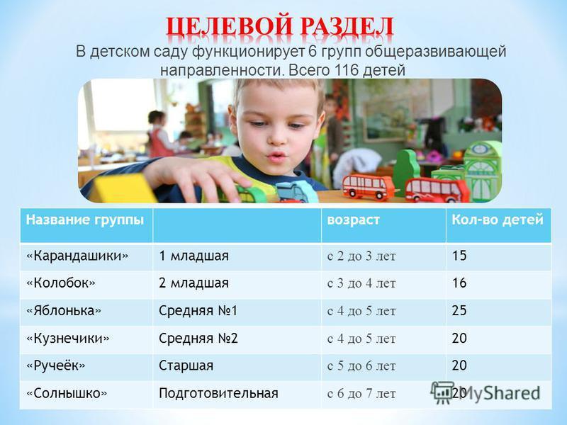 В детском саду функционирует 6 групп общеразвивающей направленности. Всего 116 детей 7 Название группы возраст Кол-во детей «Карандашики»1 младшая с 2 до 3 лет 15 «Колобок»2 младшая с 3 до 4 лет 16 «Яблонька»Средняя 1 с 4 до 5 лет 25 «Кузнечики»Средн
