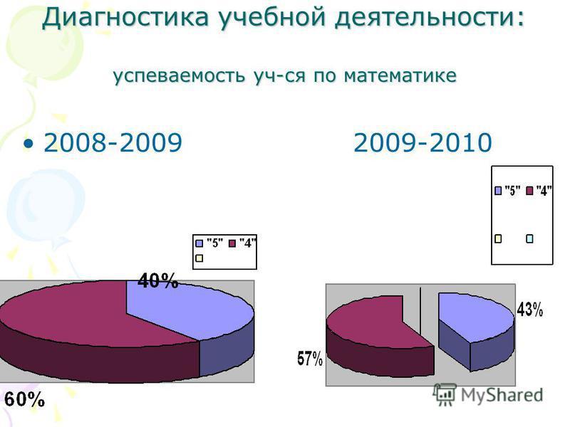 Диагностика учебной деятельности: успеваемость уч-ся по математике 2008-2009 2009-2010