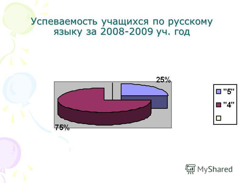 Успеваемость учащихся по русскому языку за 2008-2009 уч. год