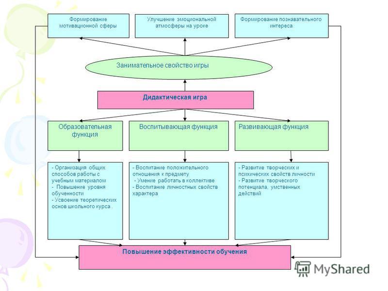 Формирование мотивационной сферы Улучшение эмоциональной атмосферы на уроке Формирование познавательного интереса Занимательное свойство игры Дидактическая игра Образовательная функция Воспитывающая функция Развивающая функция - Организация общих спо