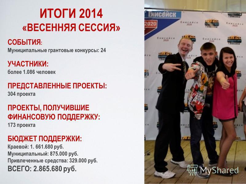 ИТОГИ 2014 «ВЕСЕННЯЯ СЕССИЯ» СОБЫТИЯ : Муниципальные грантовые конкурсы: 24 УЧАСТНИКИ: более 1.086 человек ПРЕДСТАВЛЕННЫЕ ПРОЕКТЫ: 304 проекта ПРОЕКТЫ, ПОЛУЧИВШИЕ ФИНАНСОВУЮ ПОДДЕРЖКУ: 173 проекта БЮДЖЕТ ПОДДЕРЖКИ: Краевой: 1. 661.680 руб. Муниципаль