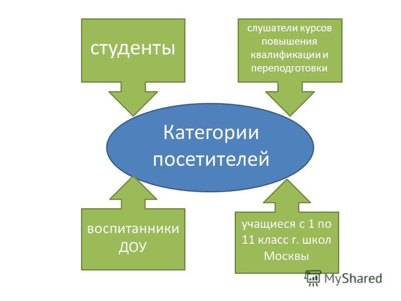 Категории посетителей студенты слушатели курсов повышения квалификации и переподготовки воспитанники ДОУ учащиеся с 1 по 11 класс г. школ Москвы