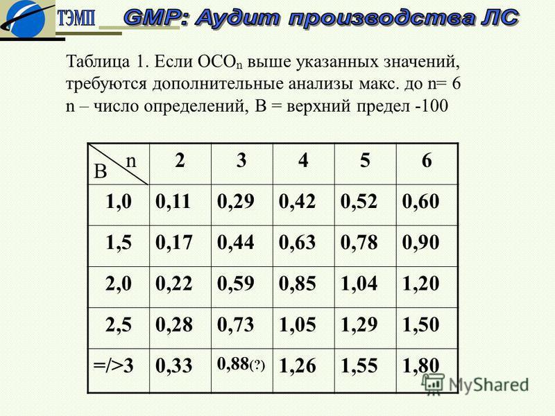 Таблица 1. Если ОСО n выше указанных значений, требуются дополнительные анализы макс. до n= 6 n – число определений, В = верхний предел -100 23456 1,00,110,290,420,520,60 1,50,170,440,630,780,90 2,00,220,590,851,041,20 2,50,280,731,051,291,50 =/>30,3