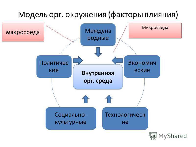 Этика управления