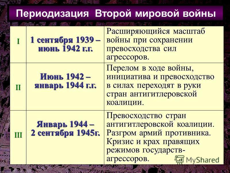 Периодизация Второй мировой войныI 1 сентября 1939 – июнь 1942 г.г. Расширяющийся масштаб войны при сохранении превосходства сил агрессоров. II Июнь 1942 – январь 1944 г.г. Перелом в ходе войны, инициатива и превосходство в силах переходят в руки стр