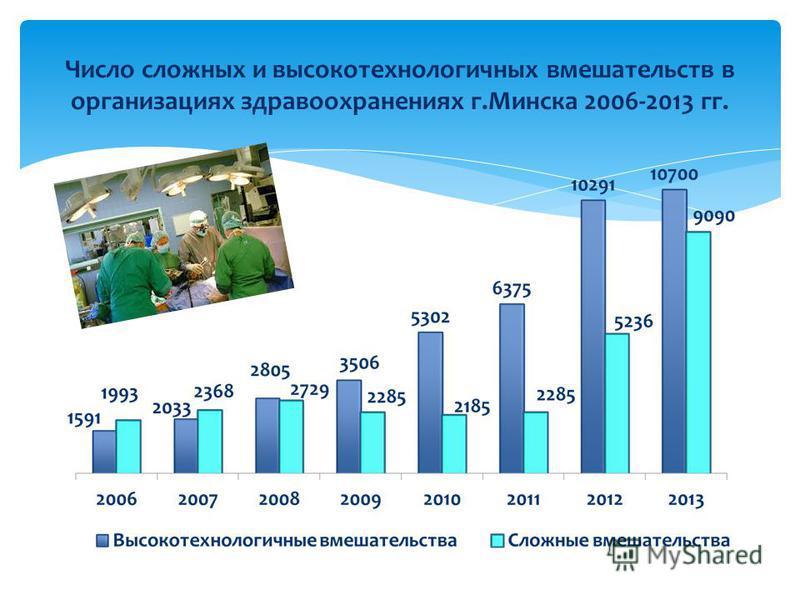 Число сложных и высокотехнологичных вмешательств в организациях здравоохранениях г.Минска 2006-2013 гг.