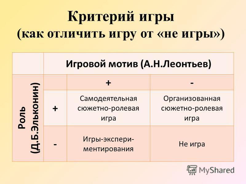 Критерий игры (как отличить игру от «не игры») Игровой мотив (А.Н.Леонтьев) Роль (Д.Б.Эльконин) +- + Самодеятельная сюжетно-ролевая игра Организованная сюжетно-ролевая игра - Игры-экспериментирования Не игра