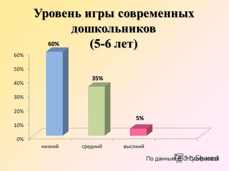 Уровень игры современных дошкольников (5-6 лет) По данным Е.О.Смирновой