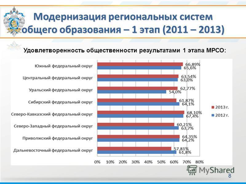 Модернизация региональных систем общего образования – 1 этап (2011 – 2013) 8 Удовлетворенность общественности результатами 1 этапа МРСО: