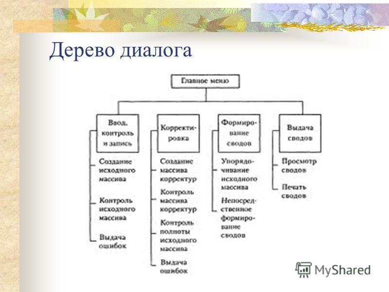 Дерево диалога