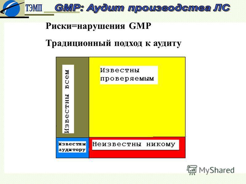 Риски=нарушения GMP Традиционный подход к аудиту