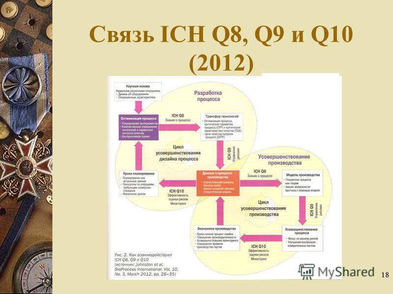 18 Связь ICH Q8, Q9 и Q10 (2012)