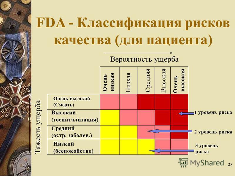 23 FDA - Классификация рисков качества (для пациента) Вероятность ущерба Тяжесть ущерба Высокий (госпитализация) Средний (остр. заболев.) Низкий (беспокойство) Низкая Средняя Высокая 1 уровень риска 2 уровень риска 3 уровень риска Очень высокий (Смер