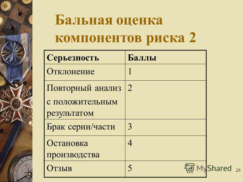 26 Серьезность Баллы Отклонение 1 Повторный анализ с положительным результатом 2 Брак серии/части 3 Остановка производства 4 Отзыв 5 Бальная оценка компонентов риска 2
