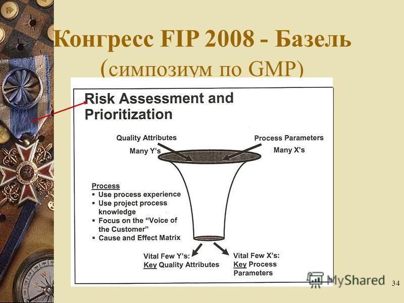 34 Конгресс FIP 2008 - Базель ( симпозиум по GMP)