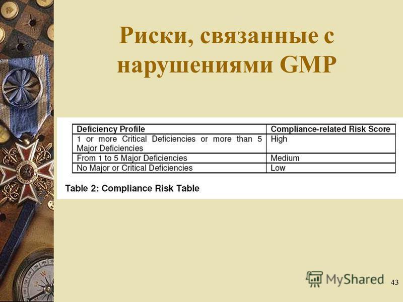 43 Риски, связанные с нарушениями GMP