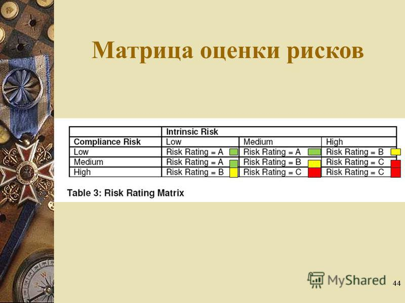 44 Матрица оценки рисков