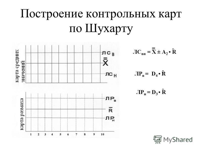 Построение контрольных карт по Шухарту ЛС вн = Х ± А 2 R =- ЛР в =D 4 R ЛР н = D 3 R - --- -