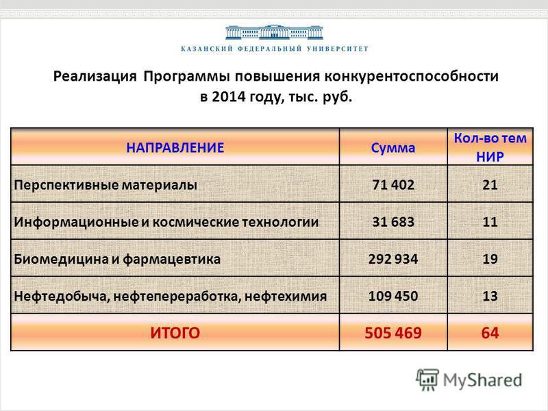Реализация Программы повышения конкурентоспособности в 2014 году, тыс. руб.
