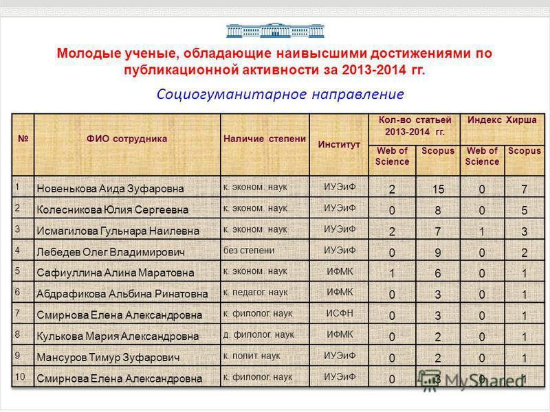 Молодые ученые, обладающие наивысшими достижениями по публикационной активности за 2013-2014 гг. Социогуманитарное направление