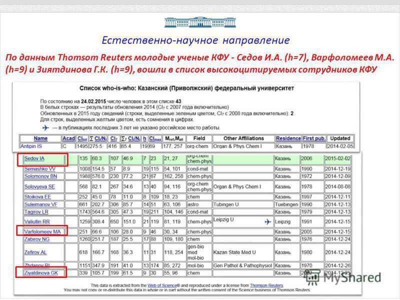 По данным Thomsom Reuters молодые ученые КФУ - Седов И.А. (h=7), Варфоломеев М.А. (h=9) и Зиятдинова Г.К. (h=9), вошли в список высокоцитируемых сотрудников КФУ