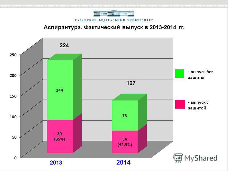 Аспирантура. Фактический выпуск в 2013-2014 гг. 2013 2014 127 224