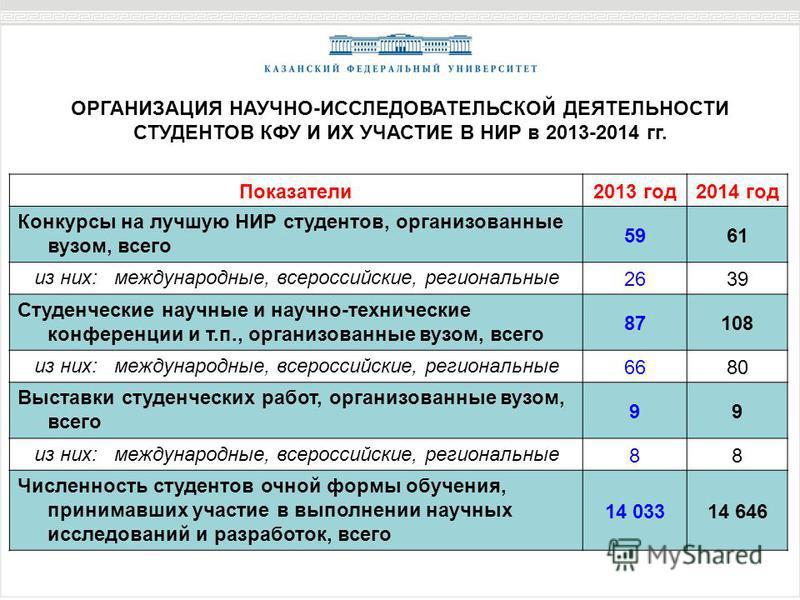 Показатели 2013 год 2014 год Конкурсы на лучшую НИР студентов, организованные вузом, всего 5961 из них: международные, всероссийские, региональные 2639 Студенческие научные и научно-технические конференции и т.п., организованные вузом, всего 87108 из