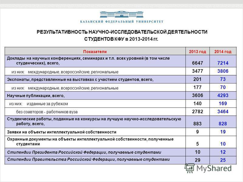 Показатели 2013 год 2014 год Доклады на научных конференциях, семинарах и т.п. всех уровней (в том числе студенческих), всего, 66477214 из них: международные, всероссийские, региональные 34773806 Экспонаты, представленные на выставках с участием студ